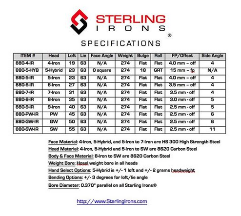 Our new 4-iron has been added to the specifications chart for @sterlingirons #singlelengthirons