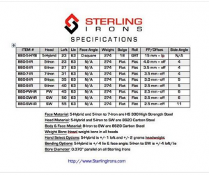 The specifications of the Sterling Irons single length irons golf club set